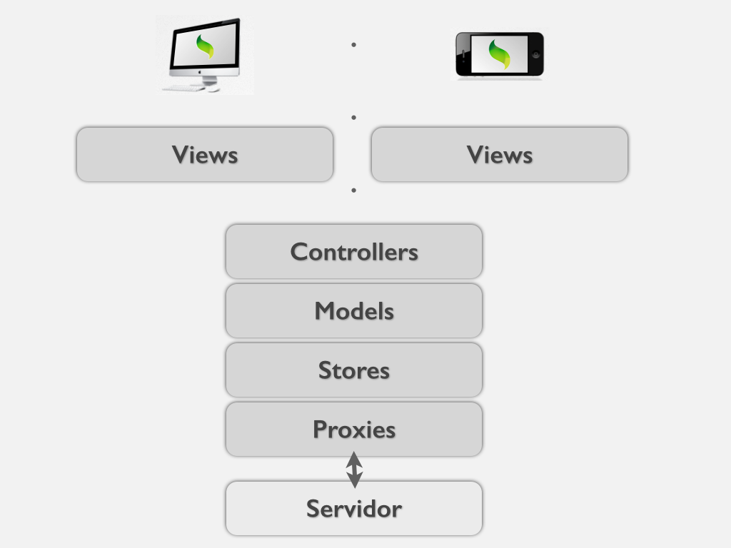 extjs-sencha-touch-same-project-01